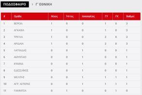 Τα αποτελέσματα και η βαθμολογία της 1ης Αγωνιστικής στην Γ' Εθνική