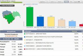 Εκλογές 2019: Τα τελικά αποτελέσματα στον Δήμο Βέροιας
