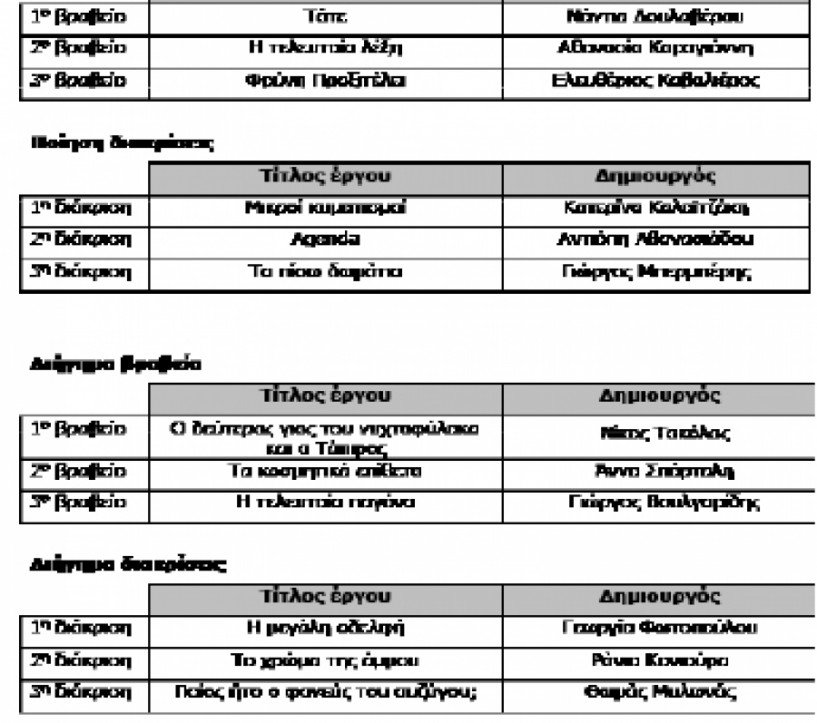 Ποιά έργα βραβεύτηκαν στον  7ο Πανελλήνιο Λογοτεχνικό διαγωνισμό «Δημήτριος Βικέλας» - Αύριο η απονομή στη «Στέγη»