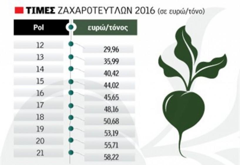 Μείον 10 ευρώ φέρνει το νέο τιμολόγιο της ΕΒΖ