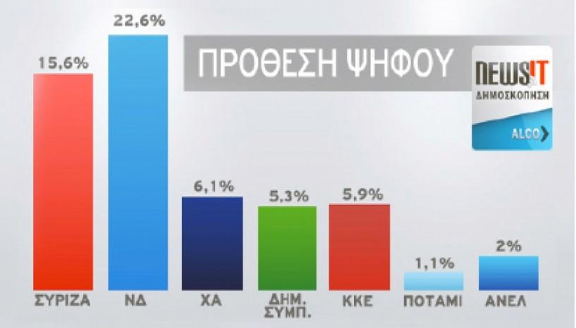 Δημοσκόπηση Προβάδισμα 7 μονάδων της ΝΔ έναντι του ΣΥΡΙΖΑ