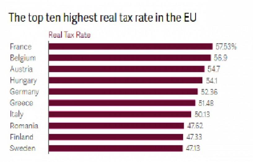 Σύμφωνα με τα στοιχεία που έδωσε   στη δημοσιότητα το World Economic Forum η χώρα μας είναι ανάμεσα στις   10 εκ των 28 της Ευρωπαϊκής Ένωσης   με τους υψηλότερους φόρους, παρά ταύτα δεν είναι στην κορυφή της λίστας