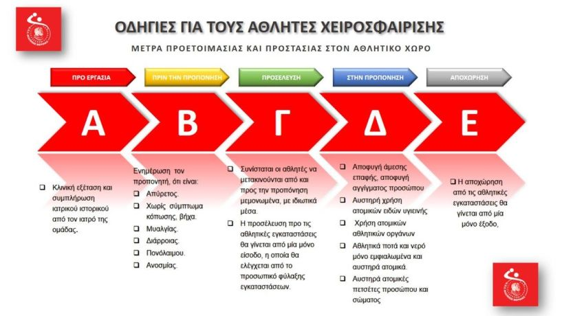 Οδηγίες για τους αθλητές του εξέδωσε ο Φίλιππος Βέροιας