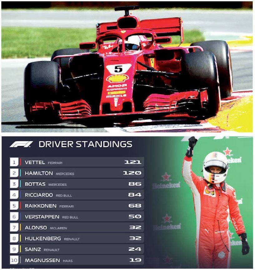 Canada GP  Όταν ο Vettel έκανε περίπατο….