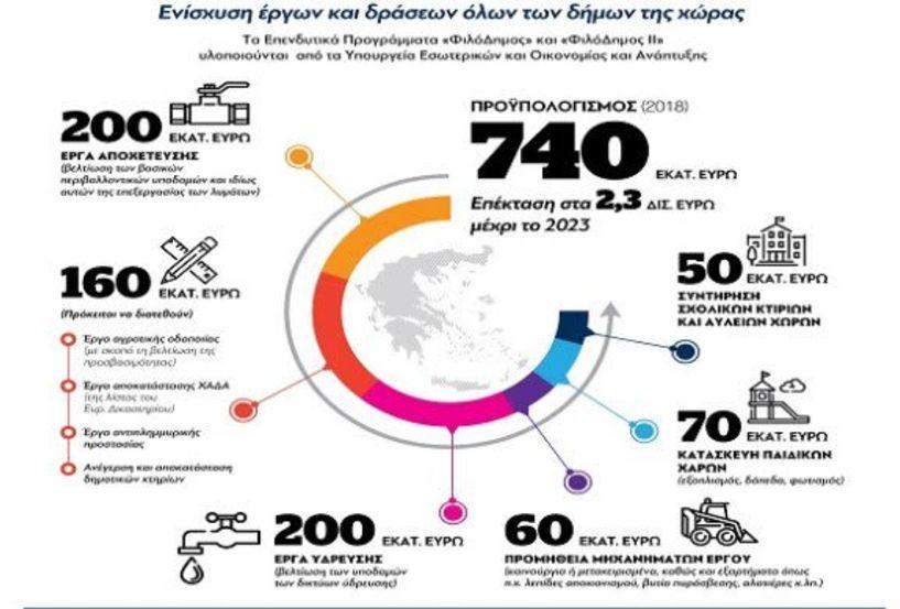 Πρόγραμμα «ΦιλόΔημος»:   Περαιτέρω αύξηση   κατά 250 εκατ. ευρώ για έργα  Ύδρευσης & Αποχέτευσης