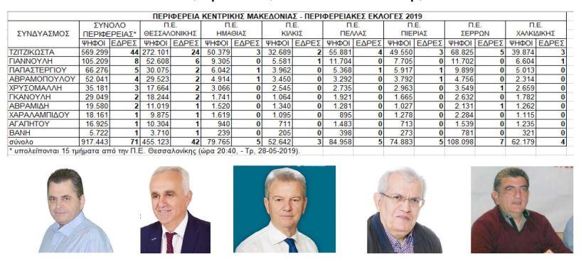 Ανατροπή: 3-1-1 οι έδρες της Περιφέρειας στην Ημαθία