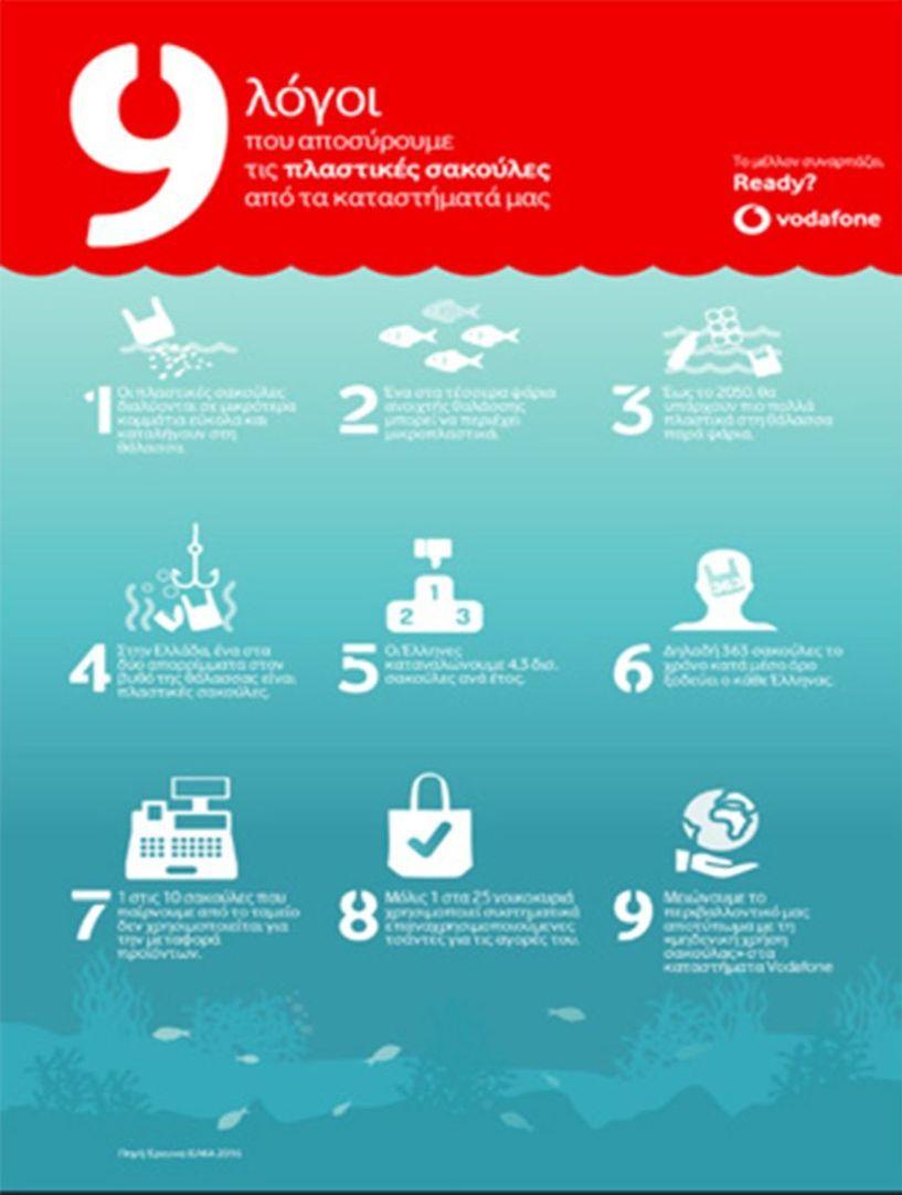 9 λόγοι που αποσύρουμε τις πλαστικές σακούλες από τα καταστήματά Vodafone